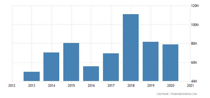 uganda imports russia