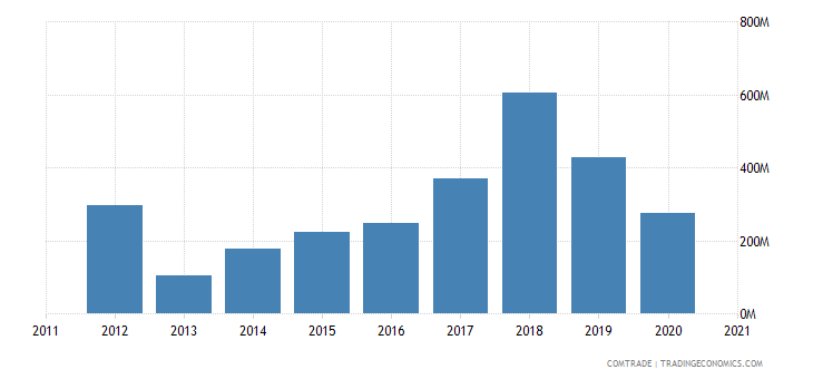 uganda imports saudi arabia