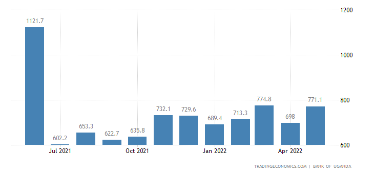 Uganda Imports