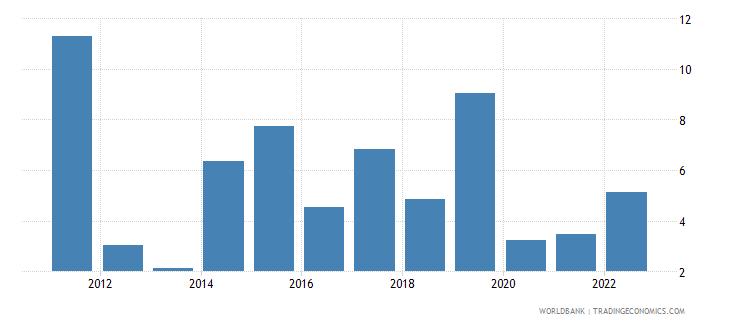 uganda industry value added annual percent growth wb data