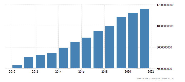 uganda industry value added constant 2000 us dollar wb data