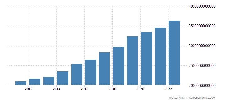uganda industry value added constant lcu wb data