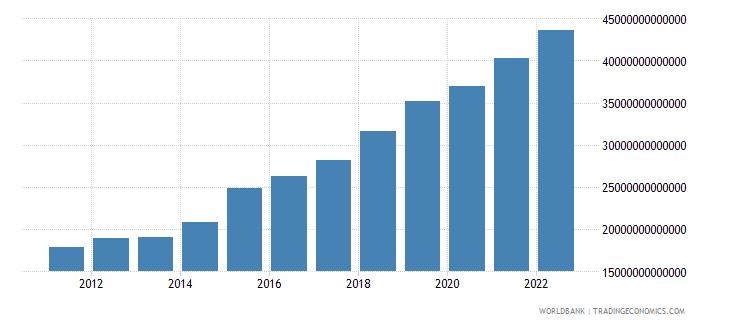 uganda industry value added current lcu wb data