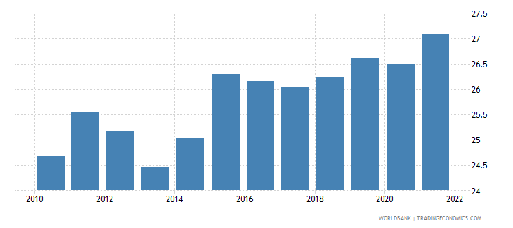 uganda industry value added percent of gdp wb data