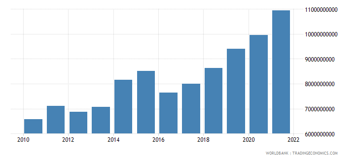 uganda industry value added us dollar wb data