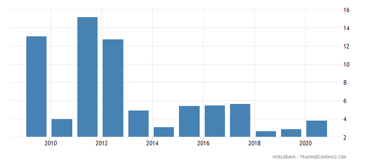 uganda inflation consumer prices annual percent wb data