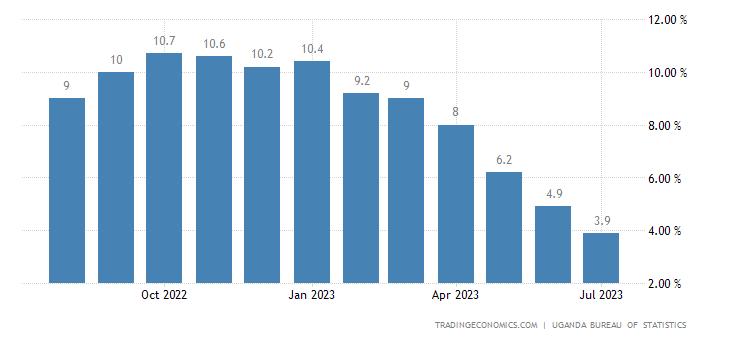 Uganda Inflation Rate