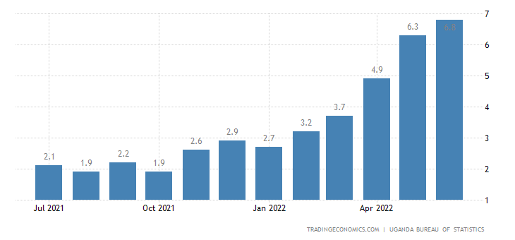 Uganda Inflation Rate