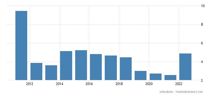 uganda inflation gdp deflator annual percent wb data