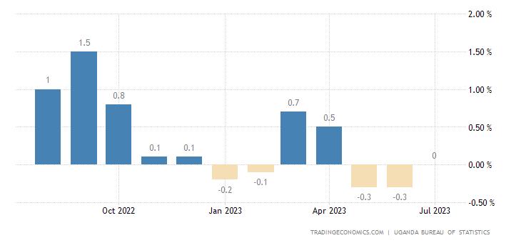 Uganda Inflation Rate MoM