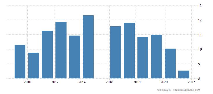 uganda intentional homicides per 100 000 people wb data