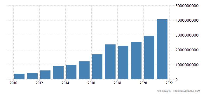uganda interest payments current lcu wb data