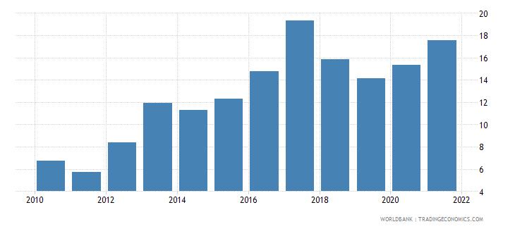 uganda interest payments percent of expense wb data