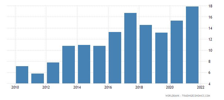 uganda interest payments percent of revenue wb data