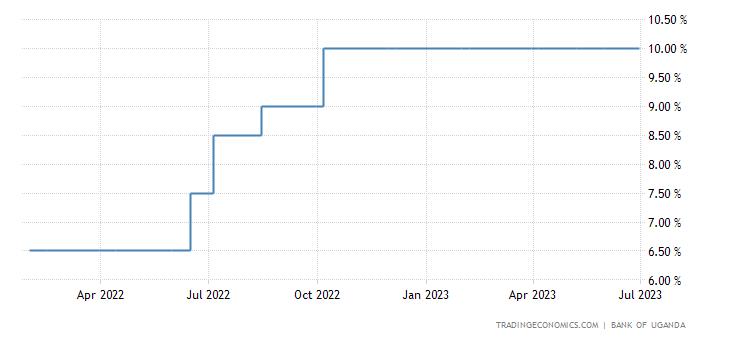 Uganda Interest Rate