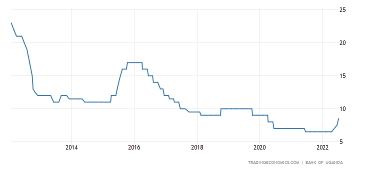 Uganda Interest Rate