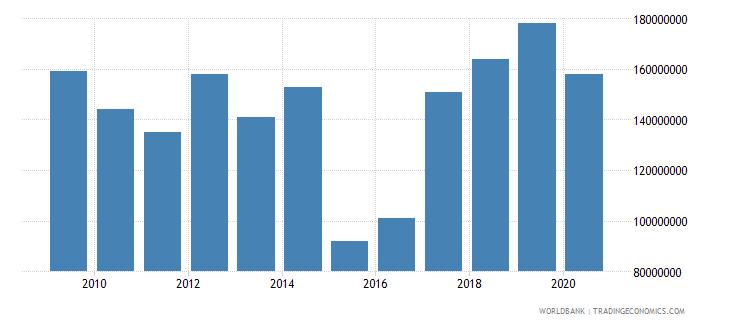 uganda international tourism expenditures for passenger transport items us dollar wb data