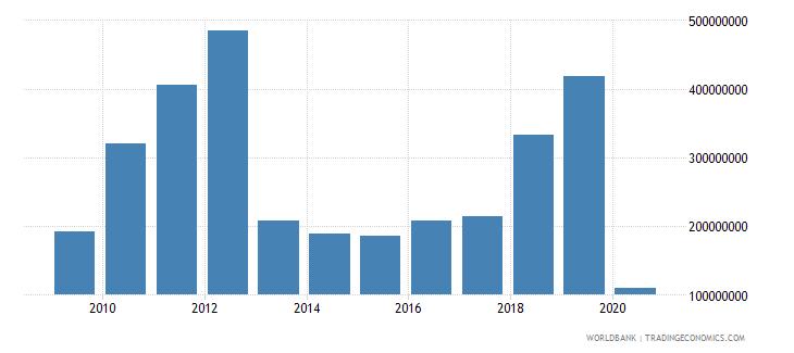 uganda international tourism expenditures for travel items us dollar wb data