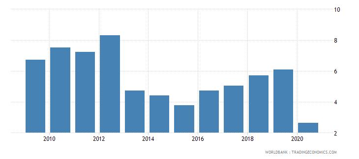 uganda international tourism expenditures percent of total imports wb data