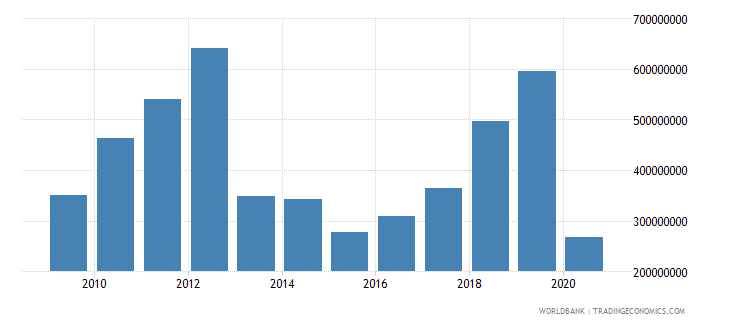 uganda international tourism expenditures us dollar wb data