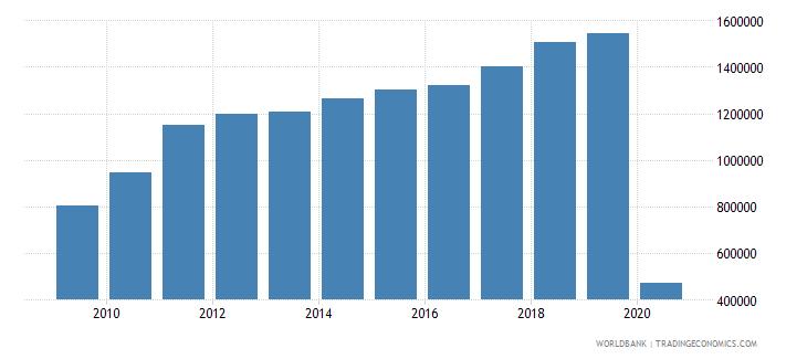 uganda international tourism number of arrivals wb data