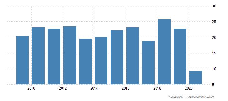 uganda international tourism receipts percent of total exports wb data