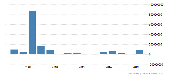 uganda investment in energy with private participation us dollar wb data