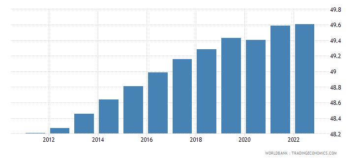 uganda labor force female percent of total labor force wb data