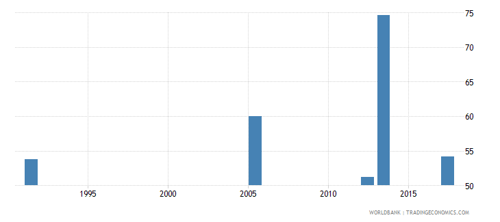 uganda labor force participation rate for ages 15 24 female percent national estimate wb data