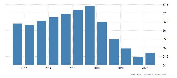 uganda labor force participation rate for ages 15 24 male percent modeled ilo estimate wb data