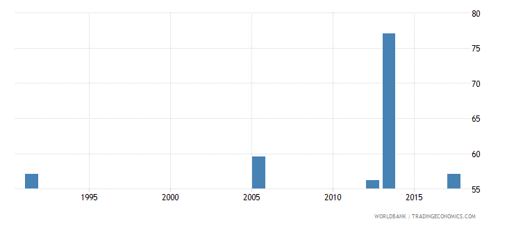 uganda labor force participation rate for ages 15 24 male percent national estimate wb data