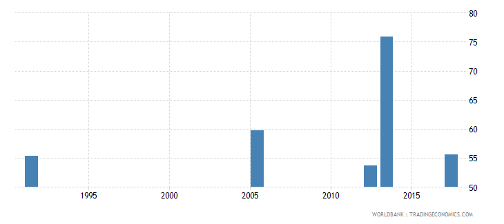 uganda labor force participation rate for ages 15 24 total percent national estimate wb data