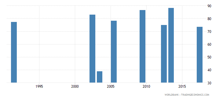 uganda labor force participation rate male percent of male population ages 15 national estimate wb data