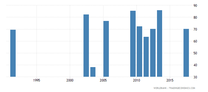 uganda labor force participation rate total percent of total population ages 15 national estimate wb data