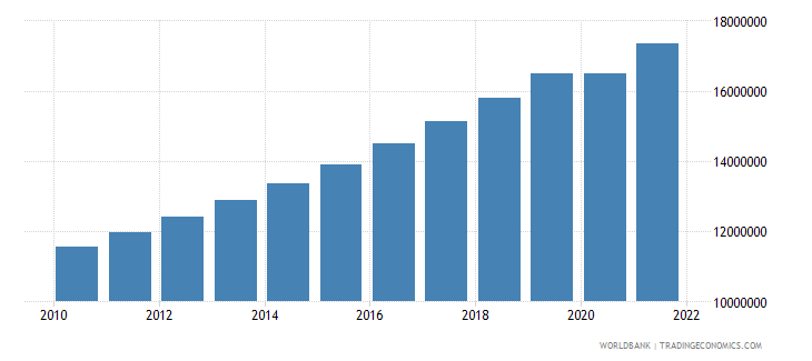 uganda labor force total wb data