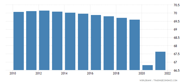 uganda labor participation rate total percent of total population ages 15 plus  wb data