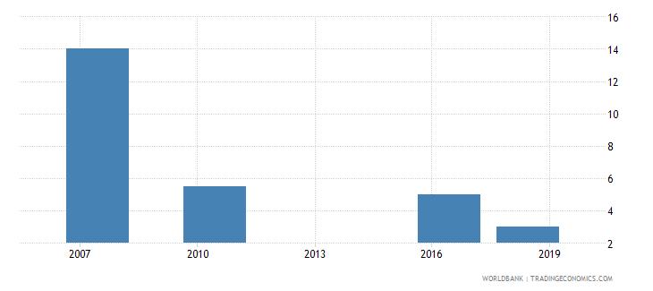 uganda lead time to export median case days wb data