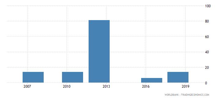 uganda lead time to import median case days wb data