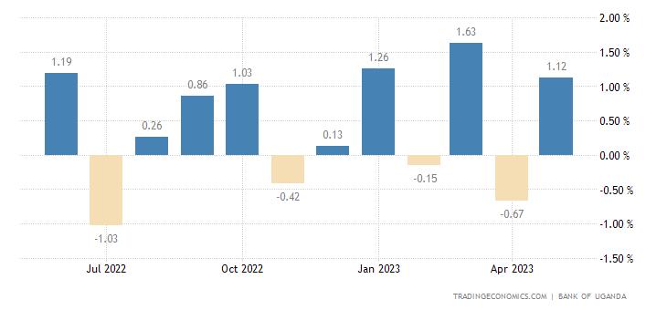 Uganda  Composite Index of Economic Activity MoM