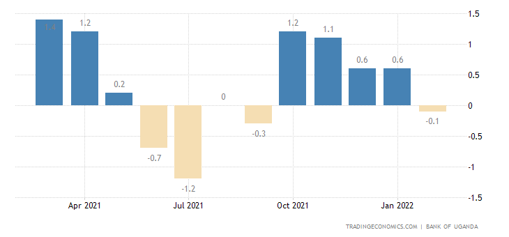 Uganda Composite Index of Economic Activity MoM