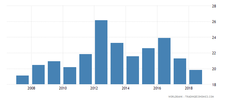 uganda lending interest rate percent wb data