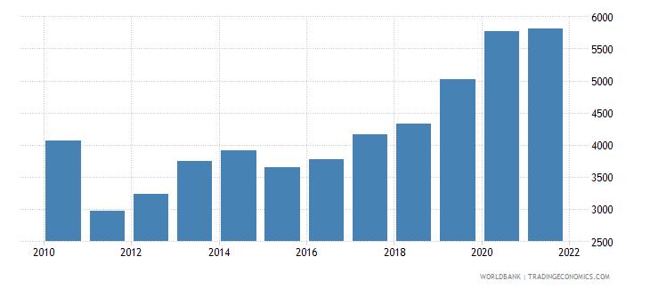 uganda liquid liabilities in millions usd 2000 constant wb data