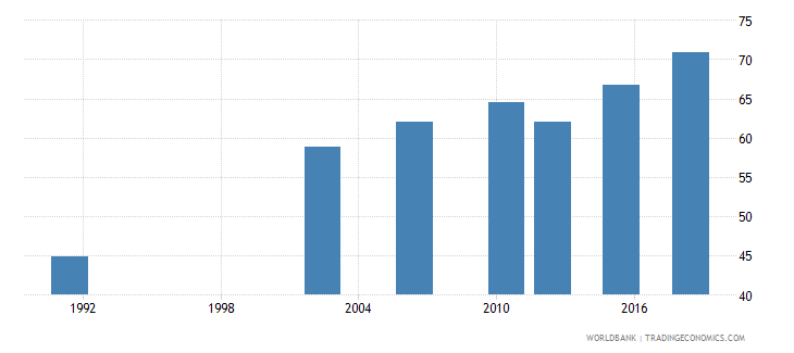 uganda literacy rate adult female percent of females ages 15 and above wb data