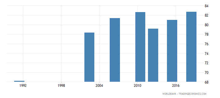 uganda literacy rate adult male percent of males ages 15 and above wb data