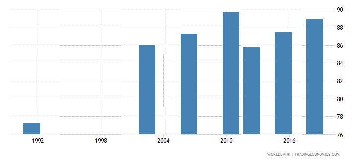 uganda literacy rate youth male percent of males ages 15 24 wb data