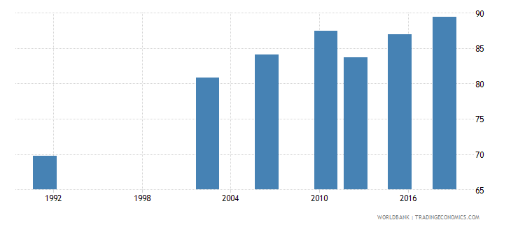 uganda literacy rate youth total percent of people ages 15 24 wb data