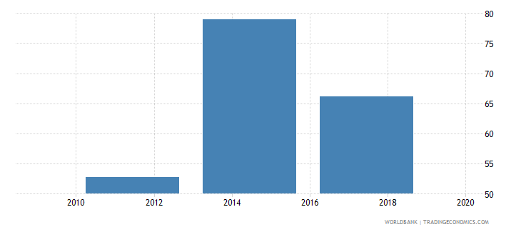 uganda loan in the past year percent age 15 wb data