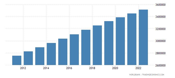 uganda male population 05 09 wb data