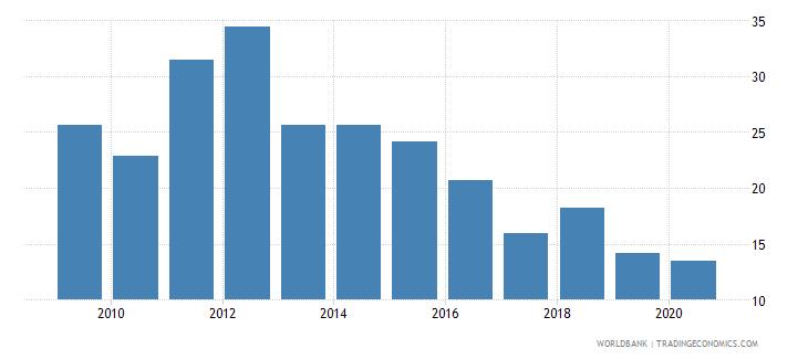 uganda manufactures exports percent of merchandise exports wb data