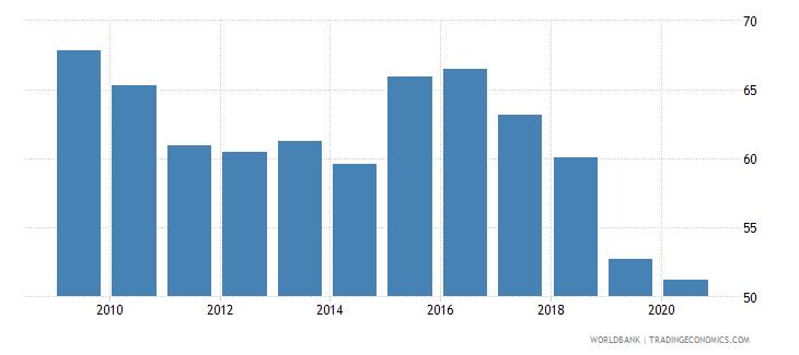 uganda manufactures imports percent of merchandise imports wb data